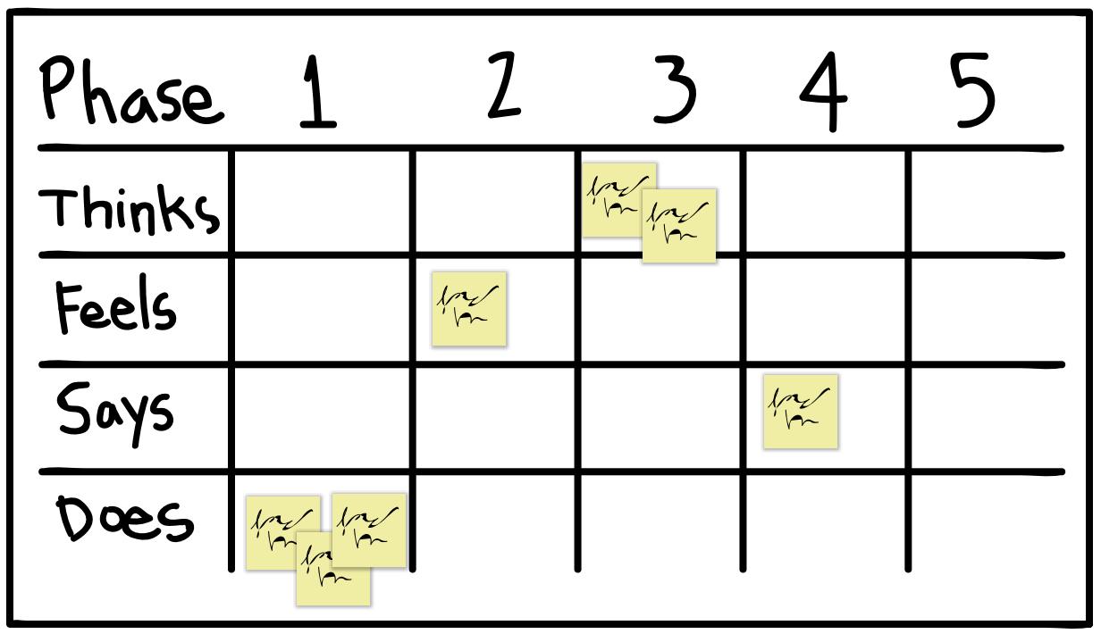 As-is Scenario Map